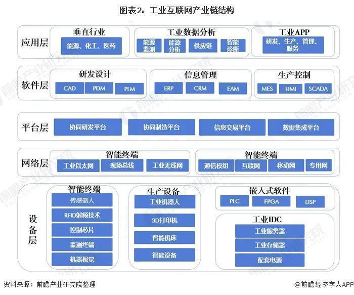最新!2020年中国新基建工业互联网产业链全景图深度分析汇总(附完整企业名单)