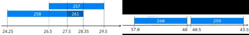 全球5G毫米波频谱划分情况v41484.png